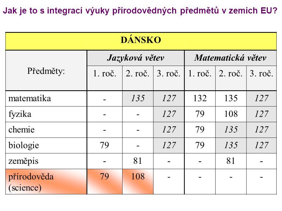 DÁNSKO Předměty: Jazyková větevMatematická větev 1. roč.2. roč.3. roč.1. roč.2. roč.3. roč. matematika - 135127132135127 fyzika--12779108127 chemie--1