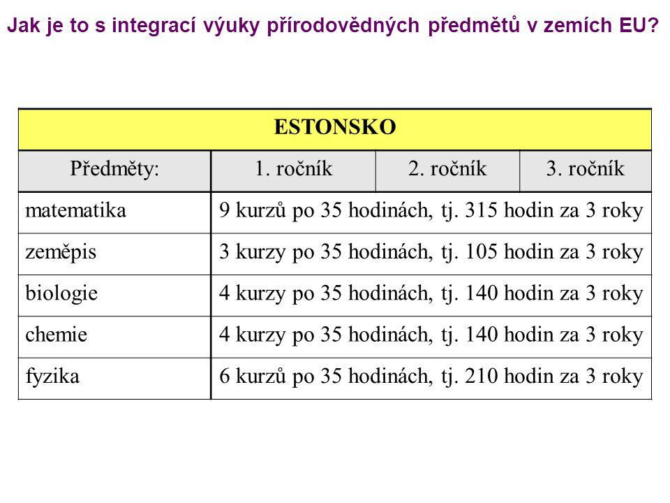 ESTONSKO Předměty:1. ročník2. ročník3. ročník matematika9 kurzů po 35 hodinách, tj. 315 hodin za 3 roky zeměpis3 kurzy po 35 hodinách, tj. 105 hodin z