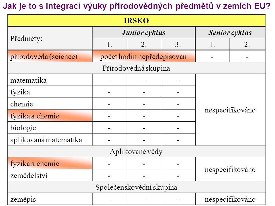 Jak je to s integrací výuky přírodovědných předmětů v zemích EU? IRSKO Předměty: Junior cyklusSenior cyklus 1.2.3.1.2. přírodověda (science)počet hodi