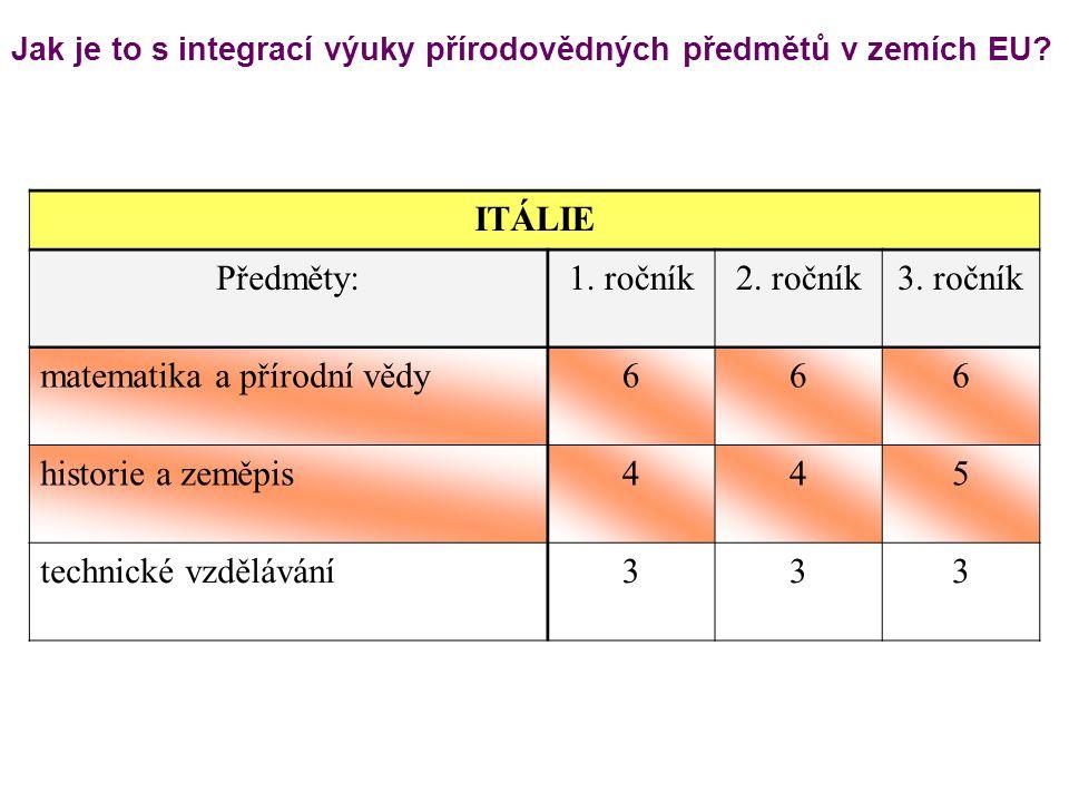 Jak je to s integrací výuky přírodovědných předmětů v zemích EU? ITÁLIE Předměty:1. ročník2. ročník3. ročník matematika a přírodní vědy666 historie a