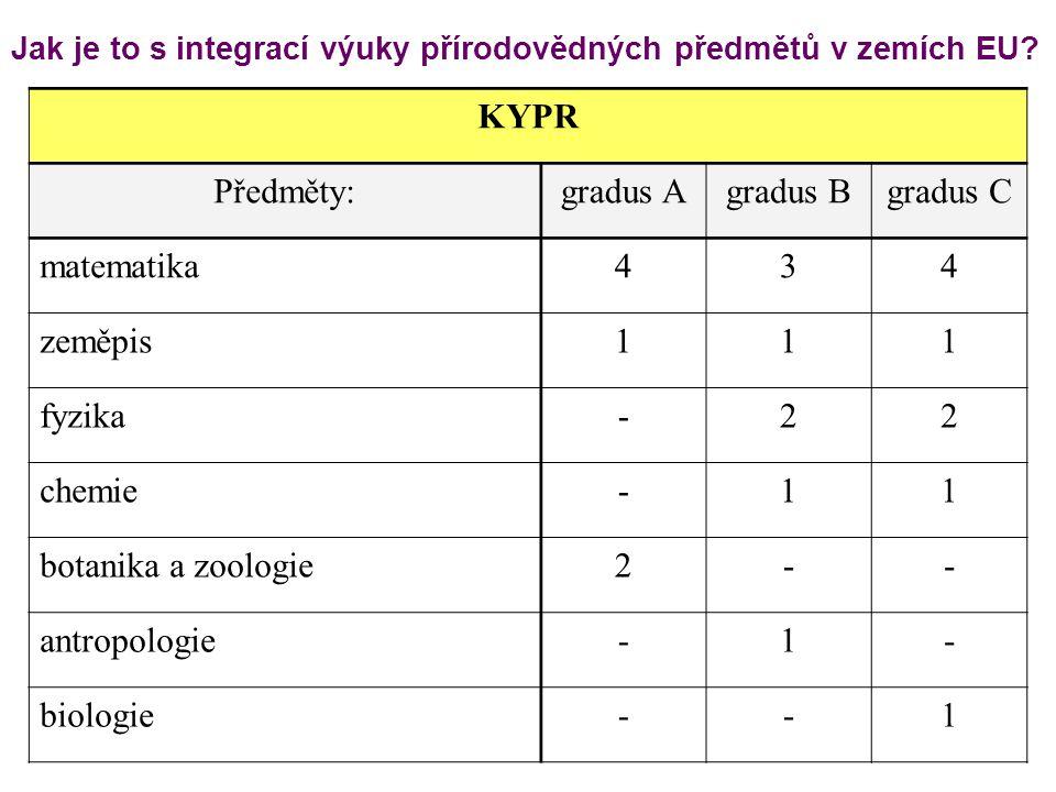 Jak je to s integrací výuky přírodovědných předmětů v zemích EU? KYPR Předměty:gradus Agradus Bgradus C matematika434 zeměpis111 fyzika-22 chemie-11 b