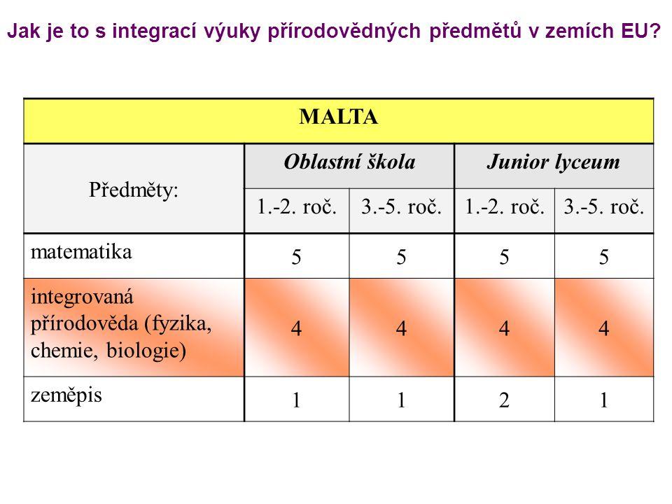 Jak je to s integrací výuky přírodovědných předmětů v zemích EU? MALTA Předměty: Oblastní školaJunior lyceum 1.-2. roč.3.-5. roč.1.-2. roč.3.-5. roč.