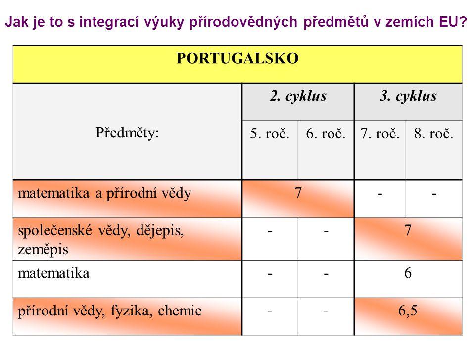 Jak je to s integrací výuky přírodovědných předmětů v zemích EU? PORTUGALSKO Předměty: 2. cyklus3. cyklus 5. roč.6. roč.7. roč.8. roč. matematika a př