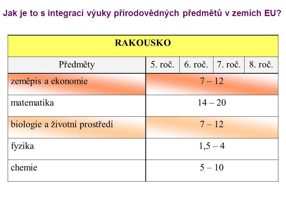 Jak je to s integrací výuky přírodovědných předmětů v zemích EU? RAKOUSKO Předměty5. roč.6. roč.7. roč.8. roč. zeměpis a ekonomie7 – 12 matematika14 –
