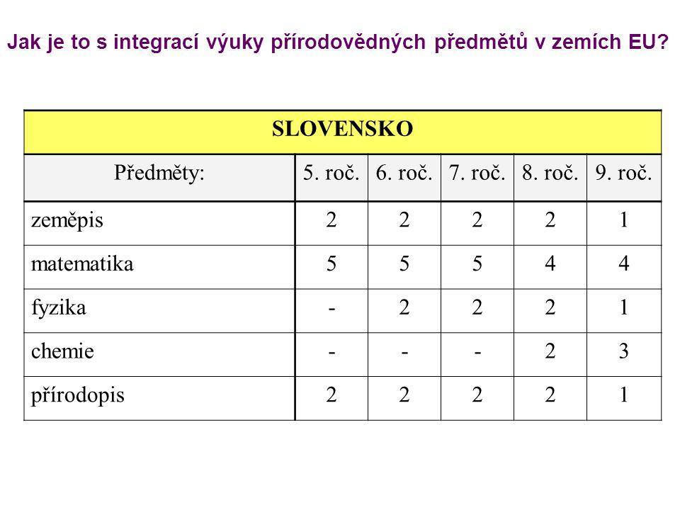 SLOVENSKO Předměty:5. roč.6. roč.7. roč.8. roč.9. roč. zeměpis22221 matematika55544 fyzika-2221 chemie---23 přírodopis22221