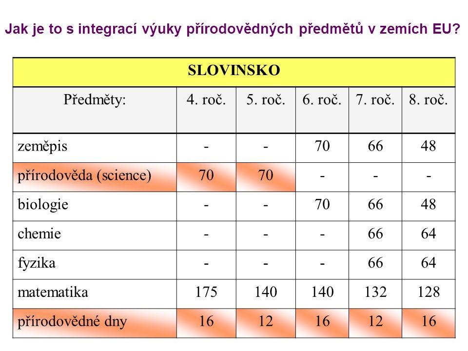 Jak je to s integrací výuky přírodovědných předmětů v zemích EU? SLOVINSKO Předměty:4. roč.5. roč.6. roč.7. roč.8. roč. zeměpis--706648 přírodověda (s