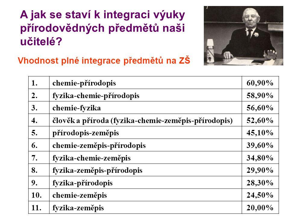 A jak se staví k integraci výuky přírodovědných předmětů naši učitelé? 1.chemie-přírodopis60,90% 2.fyzika-chemie-přírodopis58,90% 3.chemie-fyzika56,60