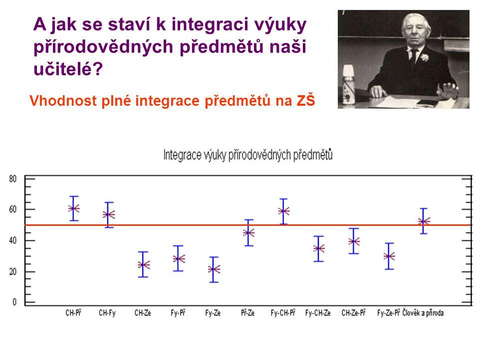 A jak se staví k integraci výuky přírodovědných předmětů naši učitelé? Vhodnost plné integrace předmětů na ZŠ