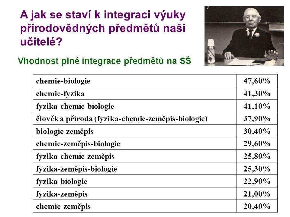 A jak se staví k integraci výuky přírodovědných předmětů naši učitelé? Vhodnost plné integrace předmětů na SŠ chemie-biologie47,60% chemie-fyzika41,30