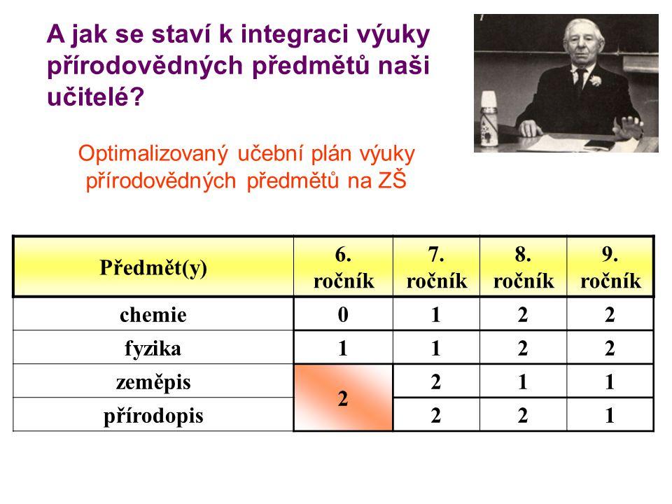 A jak se staví k integraci výuky přírodovědných předmětů naši učitelé? Optimalizovaný učební plán výuky přírodovědných předmětů na ZŠ Předmět(y) 6. ro
