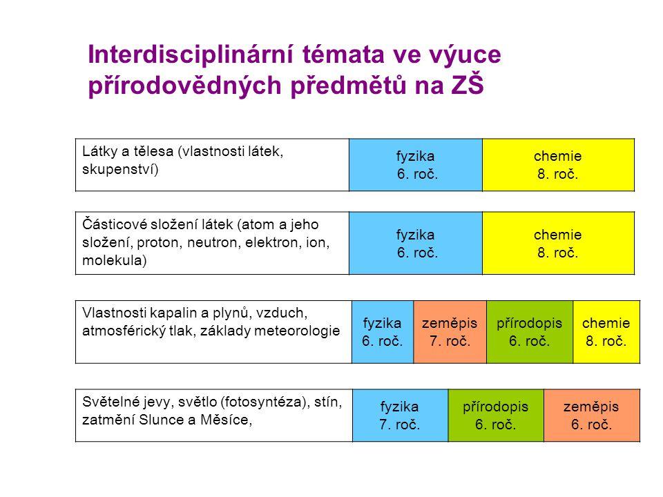 Interdisciplinární témata ve výuce přírodovědných předmětů na ZŠ Látky a tělesa (vlastnosti látek, skupenství) fyzika 6. roč. chemie 8. roč. Částicové