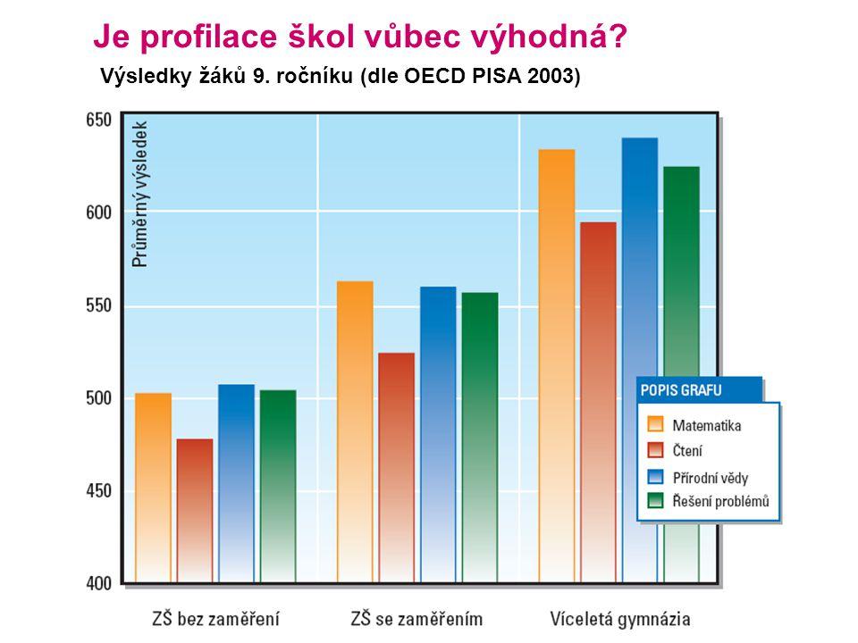Je profilace škol vůbec výhodná? Výsledky žáků 9. ročníku (dle OECD PISA 2003)