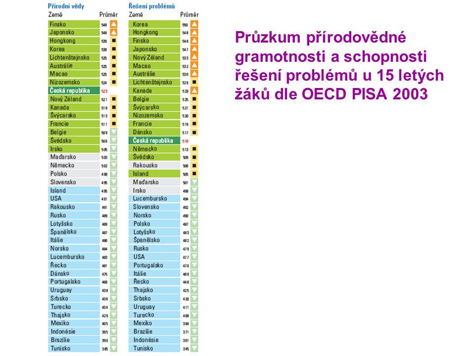 Průzkum přírodovědné gramotnosti a schopnosti řešení problémů u 15 letých žáků dle OECD PISA 2003