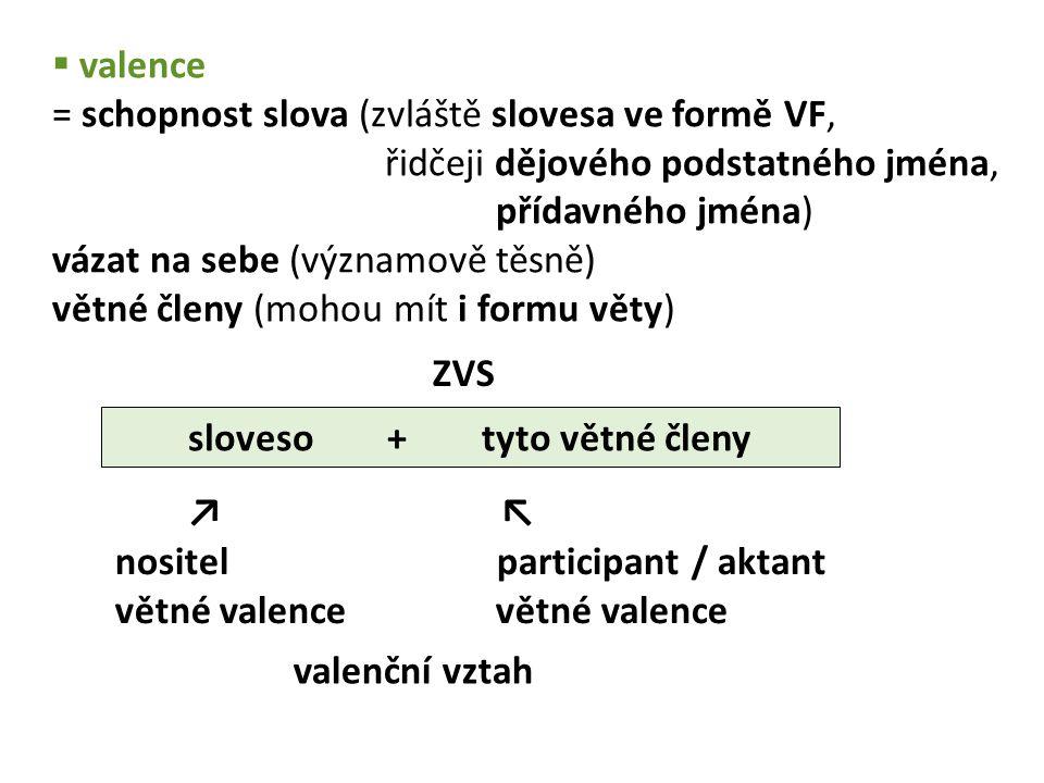  valence = schopnost slova (zvláště slovesa ve formě VF, řidčeji dějového podstatného jména, přídavného jména) vázat na sebe (významově těsně) větné členy (mohou mít i formu věty) sloveso + tyto větné členy ↗ ↖ nositel participant / aktant větné valence valenční vztah ZVS