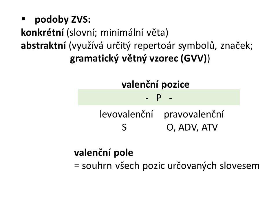  podoby ZVS: konkrétní (slovní; minimální věta) abstraktní (využívá určitý repertoár symbolů, značek; gramatický větný vzorec (GVV)) valenční pozice - P - levovalenční pravovalenční S O, ADV, ATV valenční pole = souhrn všech pozic určovaných slovesem