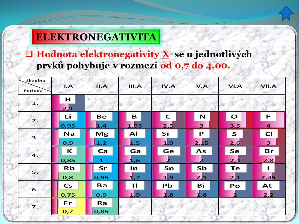 ELEKTRONEGATIVITA  Hodnota elektronegativity X se u jednotlivých prvků pohybuje v rozmezí od 0,7 do 4,00.