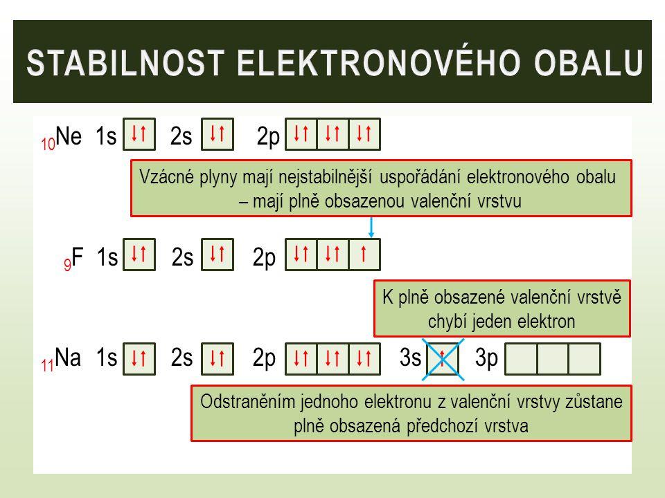 10 Ne 1s 2s 2p 9 F 1s 2s 2p 11 Na 1s 2s 2p 3s 3p   K plně obsazené valenční vrstvě chybí jeden elektron    Odstraněním jednoho elektronu z vale