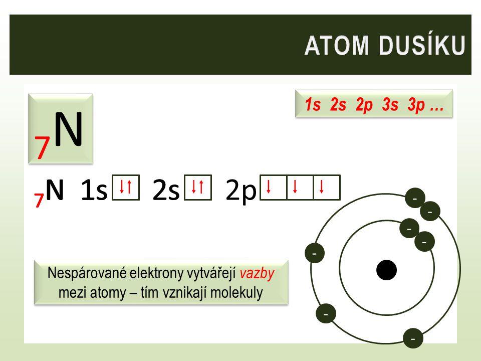 1s 2s 2p 3s 3p … 7N7N 7N7N 7 N 1s 2s 2p 7 N 1s 7N7N  7 N 1s 2s  - - - - - - - Nespárované elektrony vytvářejí vazby mezi atomy – tím vznikají