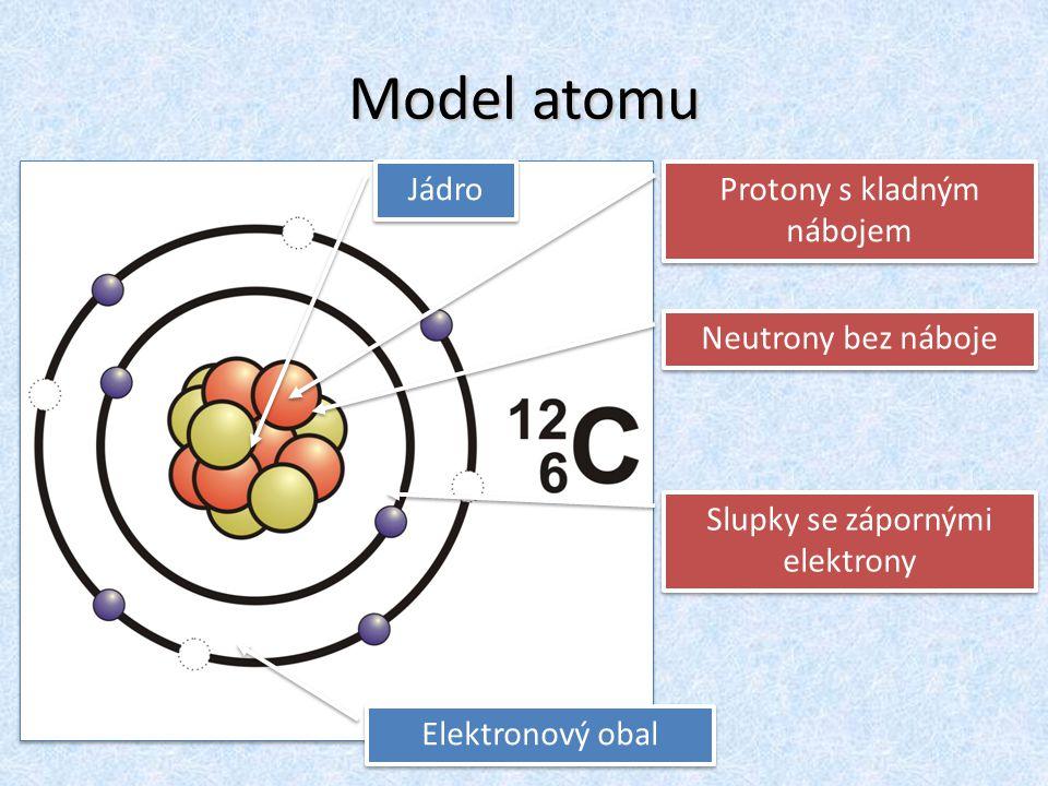 Model atomu Jádro Protony s kladným nábojem Neutrony bez náboje Elektronový obal Slupky se zápornými elektrony