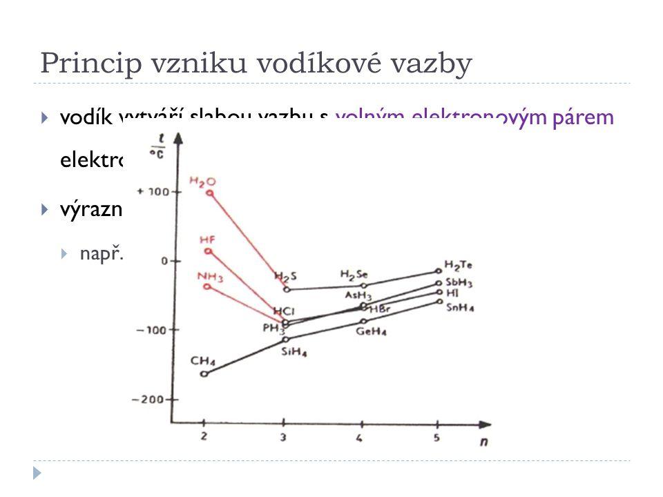 Princip vzniku vodíkové vazby  vodík vytváří slabou vazbu s volným elektronovým párem elektronegativního prvku druhé molekuly  výrazně mění fyzikální vlastnosti sloučenin  např.