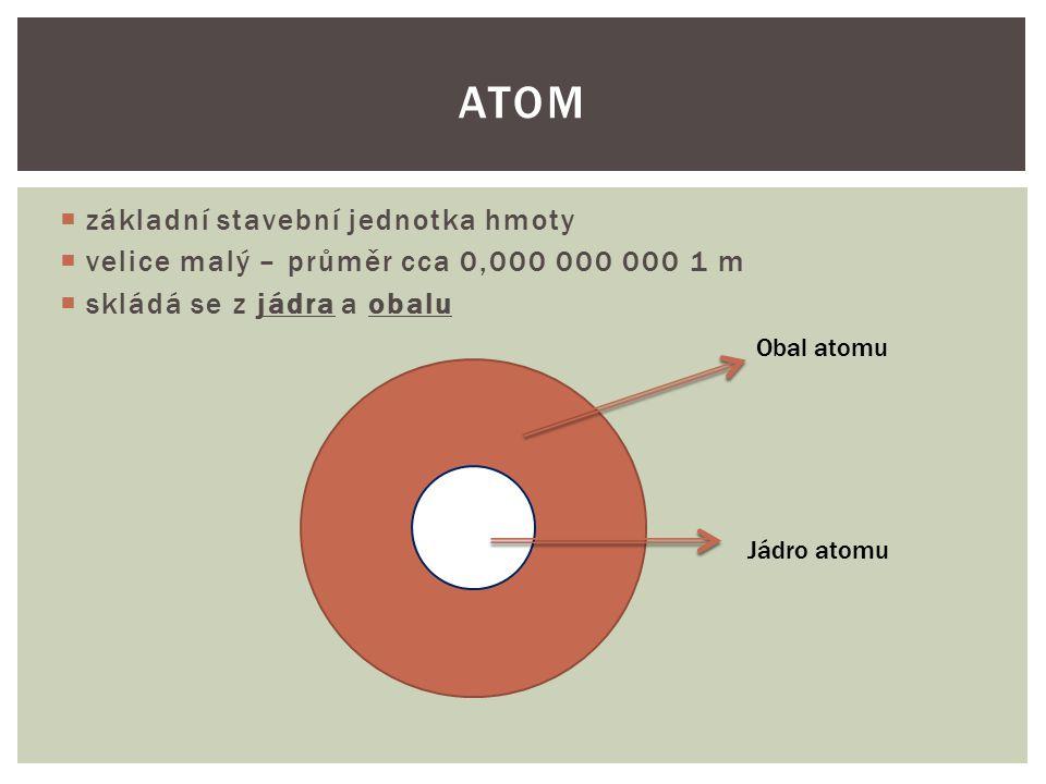  základní stavební jednotka hmoty  velice malý – průměr cca 0,000 000 000 1 m  skládá se z jádra a obalu ATOM Obal atomu Jádro atomu