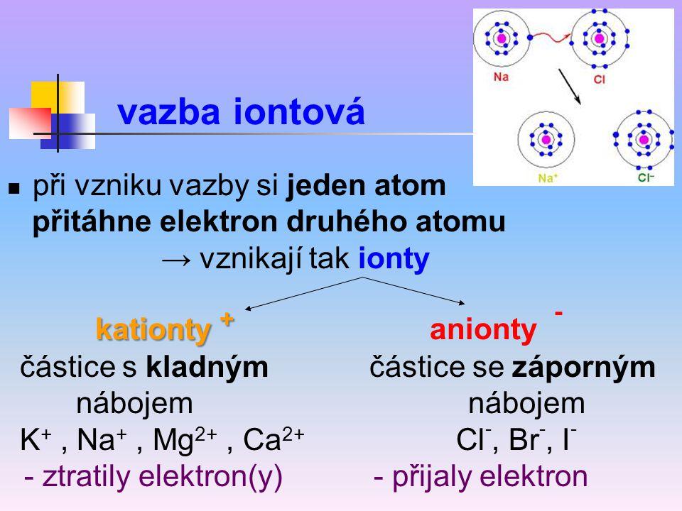 při vzniku vazby si jeden atom přitáhne elektron druhého atomu → vznikají tak ionty kationty + kationty + anionty - částice s kladným částice se zápor