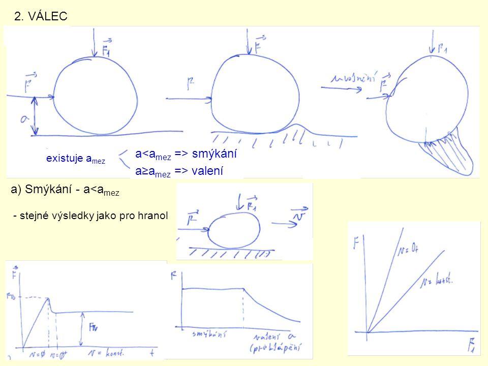2. VÁLEC existuje a mez a smýkání a≥a mez => valení a) Smýkání - a<a mez - stejné výsledky jako pro hranol