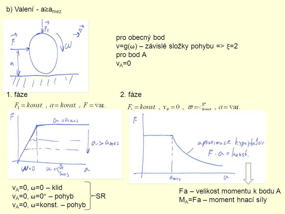b) Valení - a≥a mez pro obecný bod v=g(  ) – závislé složky pohybu =>  =2 pro bod A v A =0 1. fáze v A =0,  =0 – klid v A =0,  =0 + – pohyb SR v A