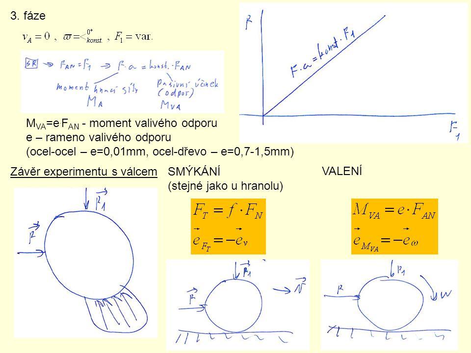 3. fáze Závěr experimentu s válcem M VA =e. F AN - moment valivého odporu e – rameno valivého odporu (ocel-ocel – e=0,01mm, ocel-dřevo – e=0,7-1,5mm)