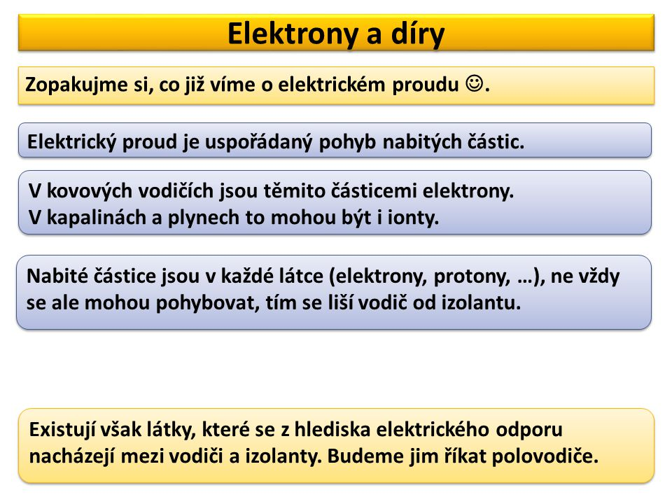 Elektrony a díry Zopakujme si, co již víme o elektrickém proudu.