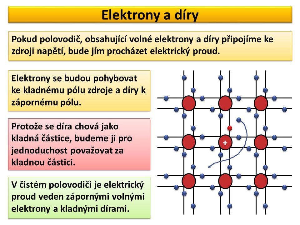 Elektrony a díry Pokud polovodič, obsahující volné elektrony a díry připojíme ke zdroji napětí, bude jím procházet elektrický proud.