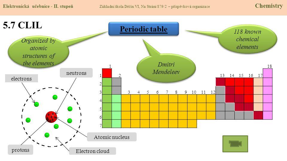 5.7 CLIL Elektronická učebnice - II. stupeň Základní škola Děčín VI, Na Stráni 879/2 – příspěvková organizace Chemistry Periodic table 118 1 213141516