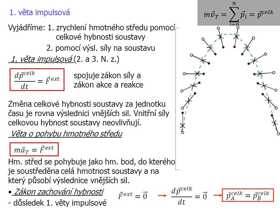 1. věta impulsová Vyjádříme: 1. zrychlení hmotného středu pomocí celkové hybnosti soustavy 2. pomocí výsl. síly na soustavu 1. věta impulsová (2. a 3.