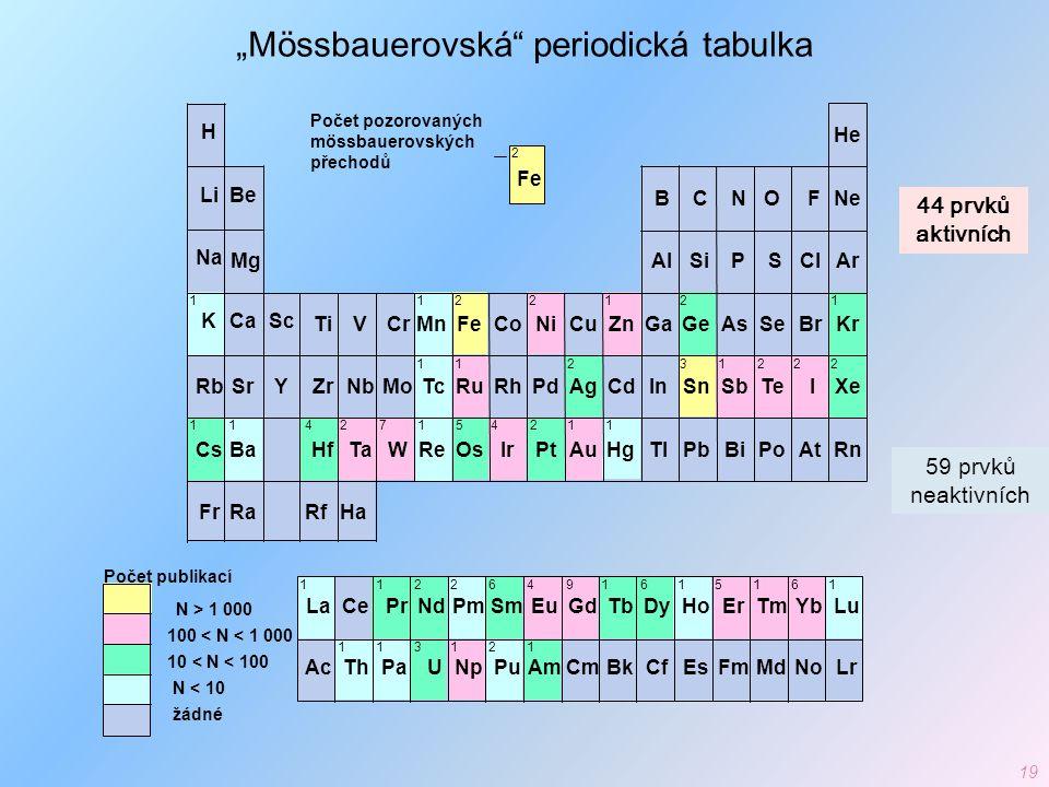 Charakteristiky některých isotopů používaných v MS