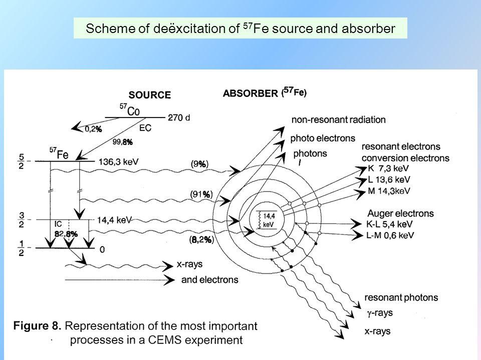 57 Fe ve vzbuzeném stavu I=3/2 emise 14.41 keV γ 57 Fe v základním stavu I=1/2 emise 14.41 keV γ Konversní elektrony K, L, M Augerovy elektrony KLL X-paprsky Kα