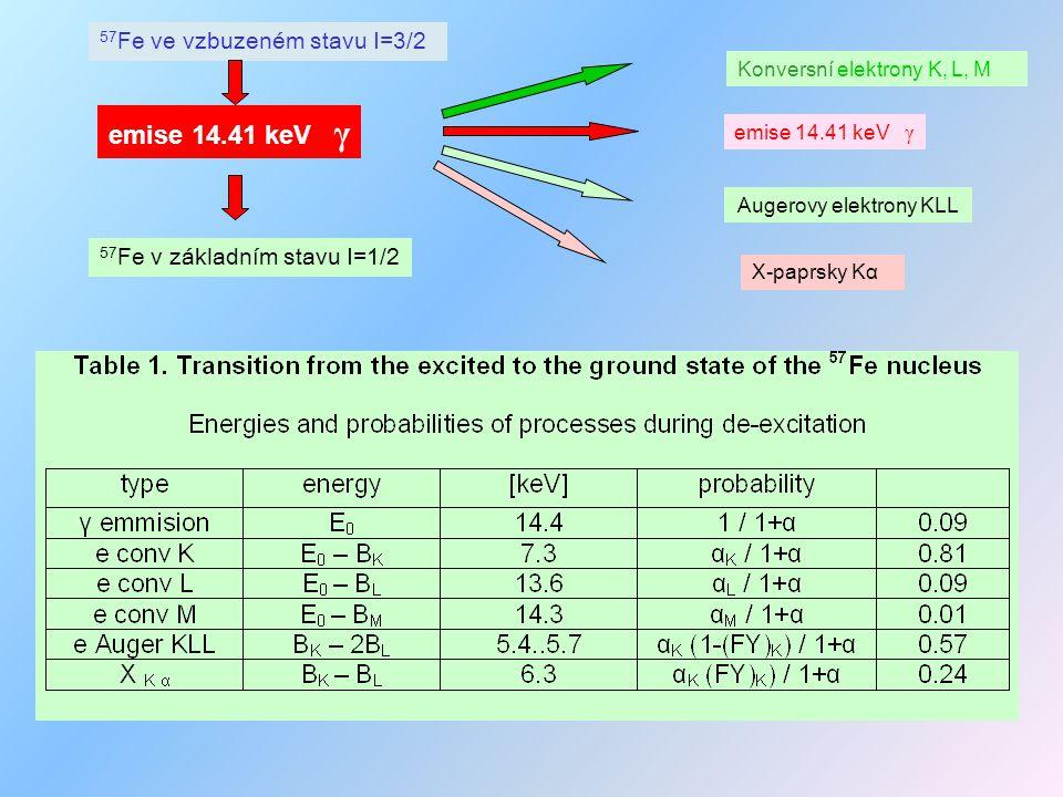 Atom v krystalu II : Hyperjemné interakce Omezíme se na 57 Fe jádroelektronový obal elektrostatické prostorová hustota nábojevlnová funkce v prostoru jádra isomerní (chemický) posun kvadrupolový moment gradient elektrického pole kvadrupolové štěpení (posun) magnetické dipolový moment (efektivní) magnetické pole v místě jádra (s-elektrony ) jaderný Zeemanův jev (štěpení)
