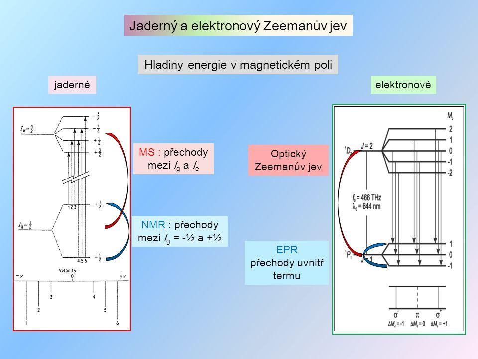 """Možnosti uspořádání měření MS  Transmisní uspořádání  CEMS - konverzní elektrony  CXMS -emise X-paprsků  Současná registrace a """"informační hloubka jednotlivých metod celý objem sto(vky) nm jednotky μ m Synchrotronov é záření jako laditelný monochromatický zdroj"""