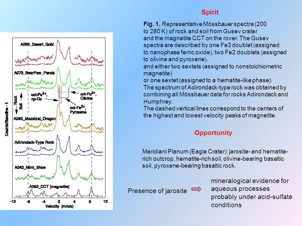 Marsografické podmínky a putování Spiritu do července 2005