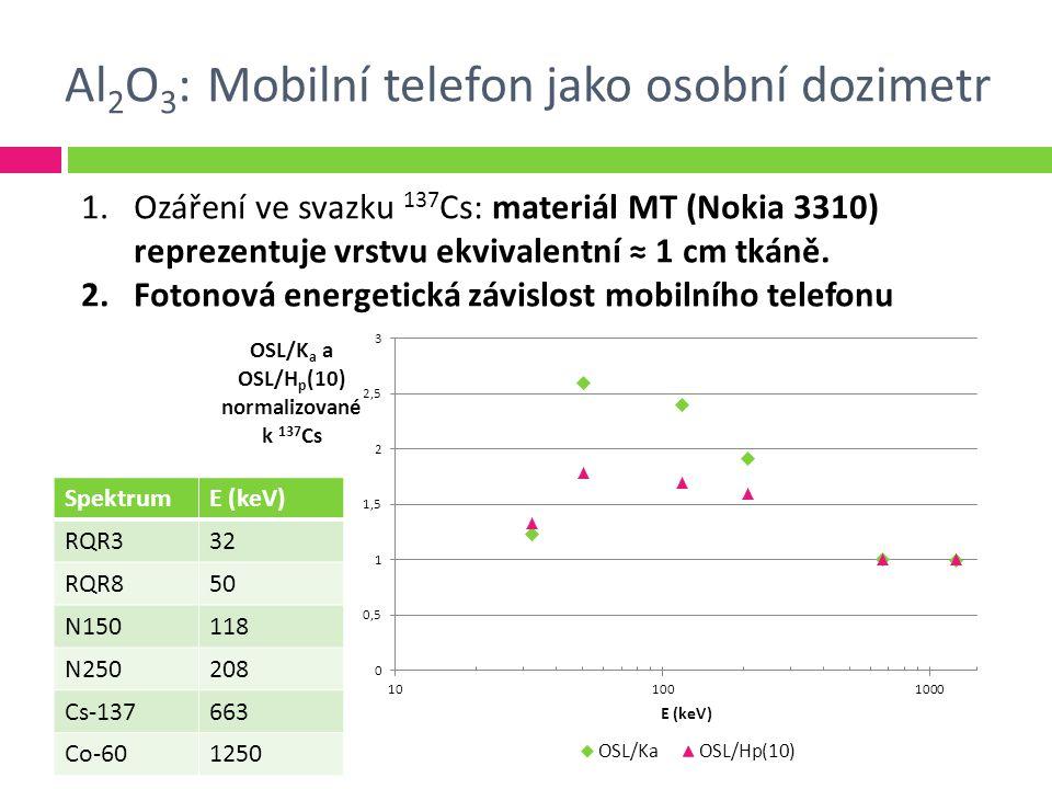 Al 2 O 3 : Mobilní telefon jako osobní dozimetr 1.Ozáření ve svazku 137 Cs: materiál MT (Nokia 3310) reprezentuje vrstvu ekvivalentní ≈ 1 cm tkáně.