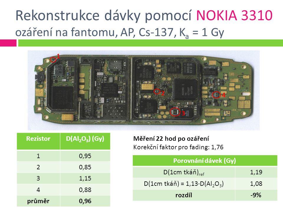 Rekonstrukce dávky pomocí NOKIA 3310 ozáření na fantomu, AP, Cs-137, K a = 1 Gy 1 2 3 4 RezistorD(Al 2 O 3 ) (Gy) 10,95 20,85 31,15 40,88 průměr0,96 Porovnání dávek (Gy) D(1cm tkáň) ref 1,19 D(1cm tkáň) = 1,13·D(Al 2 O 3 )1,08 rozdíl-9% Měření 22 hod po ozáření Korekční faktor pro fading: 1,76