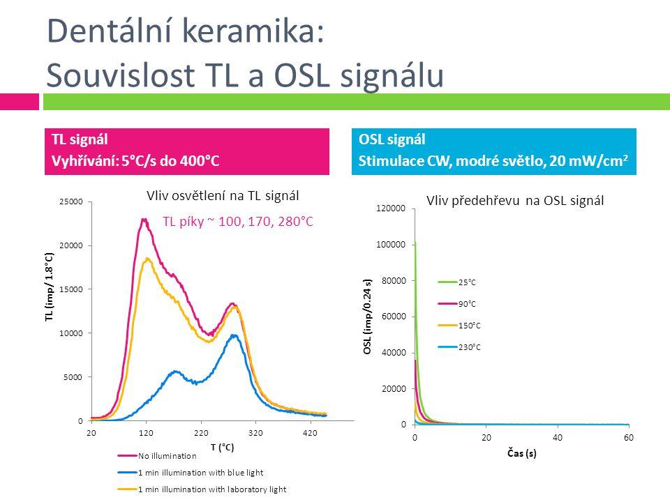 Dentální keramika: Souvislost TL a OSL signálu TL signál Vyhřívání: 5°C/s do 400°C OSL signál Stimulace CW, modré světlo, 20 mW/cm 2 TL píky ~ 100, 170, 280°C Vliv předehřevu na OSL signál Vliv osvětlení na TL signál