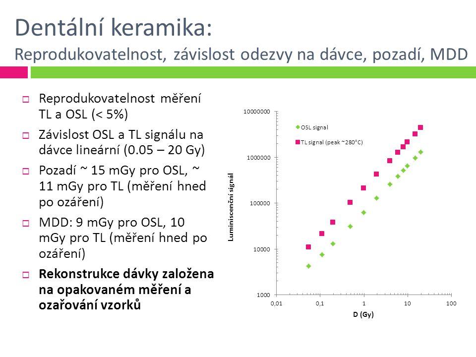 Dentální keramika: Reprodukovatelnost, závislost odezvy na dávce, pozadí, MDD  Reprodukovatelnost měření TL a OSL (< 5%)  Závislost OSL a TL signálu na dávce lineární (0.05 – 20 Gy)  Pozadí ~ 15 mGy pro OSL, ~ 11 mGy pro TL (měření hned po ozáření)  MDD: 9 mGy pro OSL, 10 mGy pro TL (měření hned po ozáření)  Rekonstrukce dávky založena na opakovaném měření a ozařování vzorků