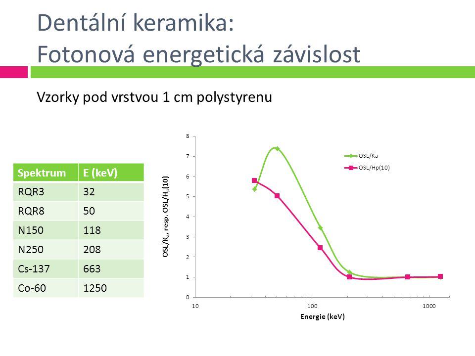 Dentální keramika: Fotonová energetická závislost SpektrumE (keV) RQR332 RQR850 N150118 N250208 Cs-137663 Co-601250 Vzorky pod vrstvou 1 cm polystyrenu