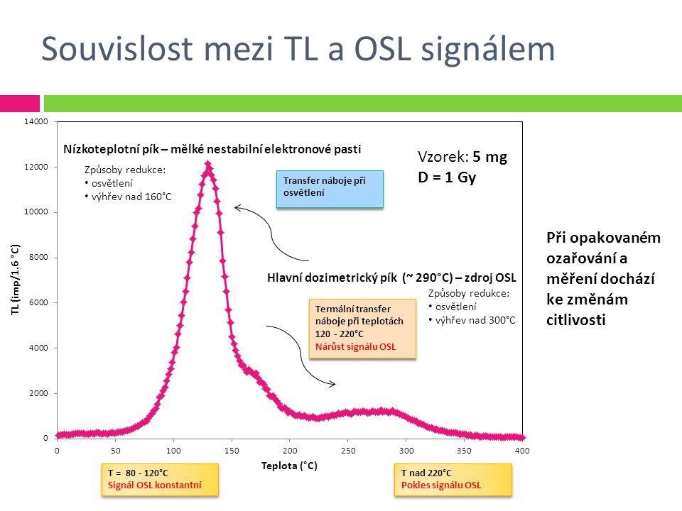 Souvislost mezi TL a OSL signálem Nízkoteplotní pík – mělké nestabilní elektronové pasti Hlavní dozimetrický pík (~ 290°C) – zdroj OSL Vzorek: 5 mg D = 1 Gy