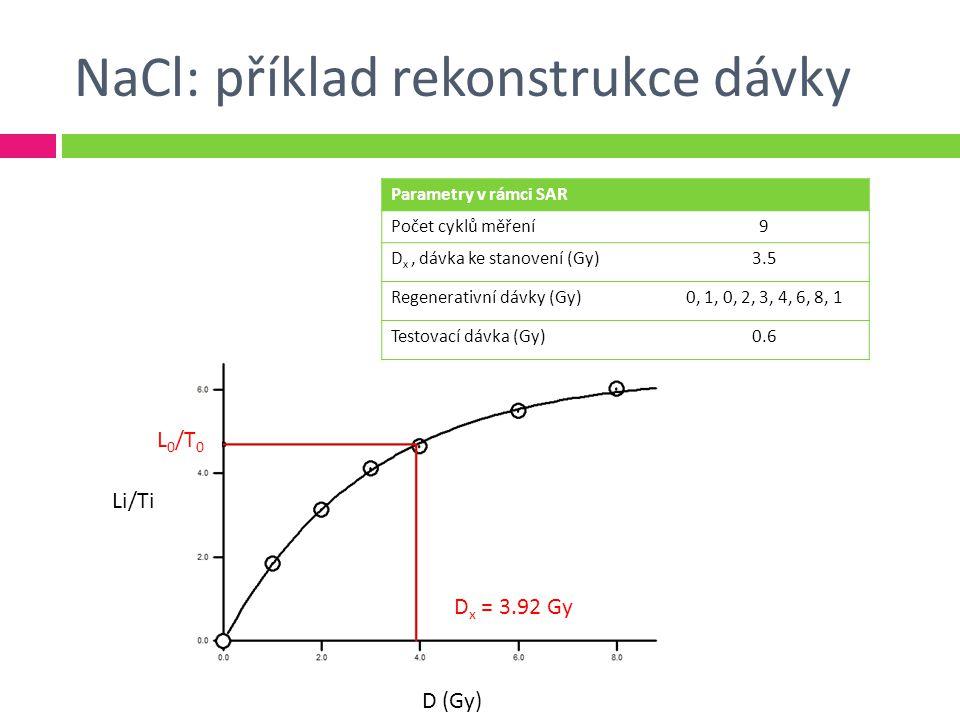 NaCl: příklad rekonstrukce dávky Parametry v rámci SAR Počet cyklů měření9 D x, dávka ke stanovení (Gy)3.5 Regenerativní dávky (Gy)0, 1, 0, 2, 3, 4, 6, 8, 1 Testovací dávka (Gy)0.6 Li/Ti D (Gy) D x = 3.92 Gy L 0 /T 0
