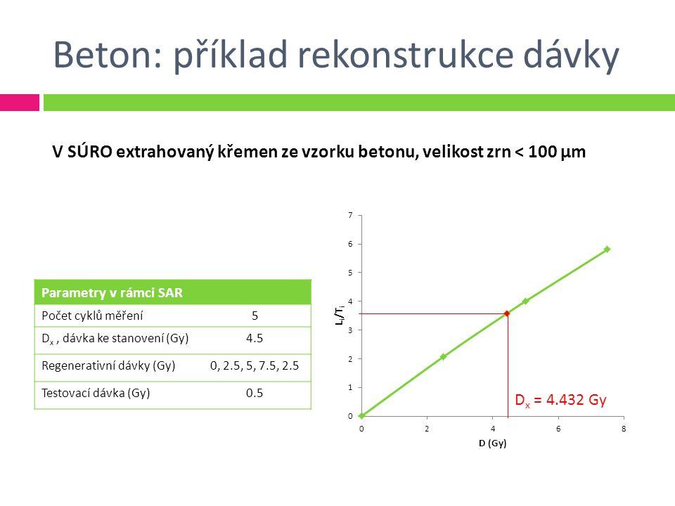 Beton: příklad rekonstrukce dávky Parametry v rámci SAR Počet cyklů měření5 D x, dávka ke stanovení (Gy)4.5 Regenerativní dávky (Gy)0, 2.5, 5, 7.5, 2.5 Testovací dávka (Gy)0.5 V SÚRO extrahovaný křemen ze vzorku betonu, velikost zrn < 100 μm D x = 4.432 Gy