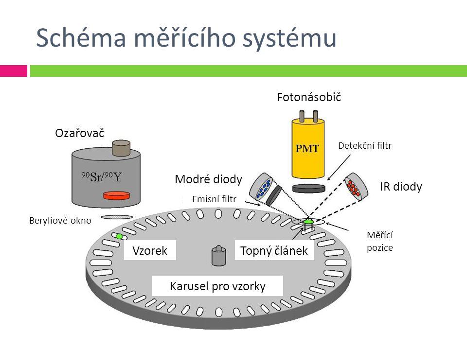 Schéma měřícího systému Ozařovač Fotonásobič Detekční filtr IR diody Modré diody Emisní filtr Měřící pozice Topný článek Karusel pro vzorky Vzorek Beryliové okno