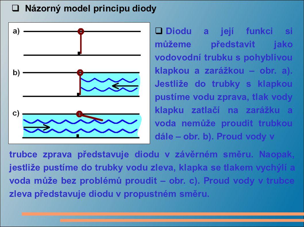  Názorný model principu diody  Diodu a její funkci si můžeme představit jako vodovodní trubku s pohyblivou klapkou a zarážkou – obr. a). Jestliže do