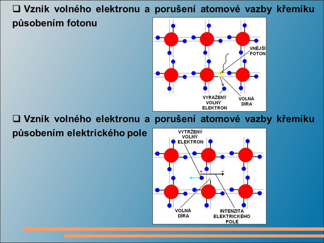  Vznik volného elektronu a porušení atomové vazby křemíku působením fotonu  Vznik volného elektronu a porušení atomové vazby křemíku působením elekt