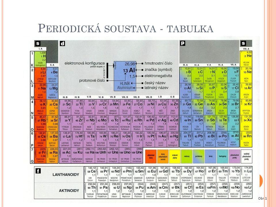 P ERIODICKÁ SOUSTAVA - TABULKA Obr.1